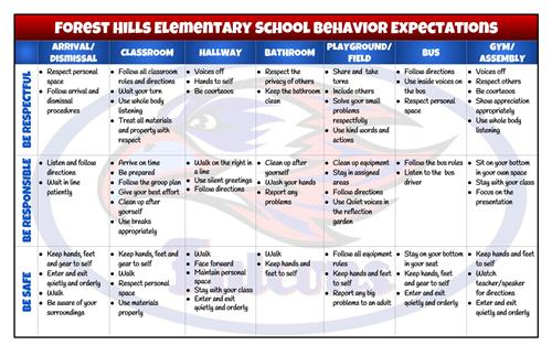 Forest Hills Elementary School Behavior Expectations