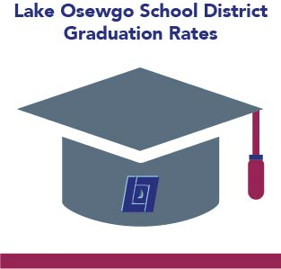 LOSD Graduation Rates Increase
